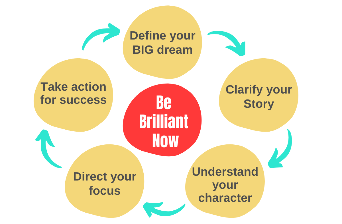 Be Brilliant Now - Life Coaching Method - Plan FOR SUCCESS